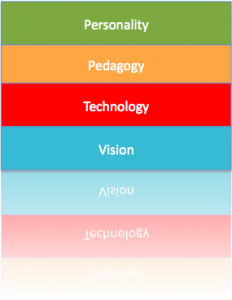 Four Stands to Educational Technology