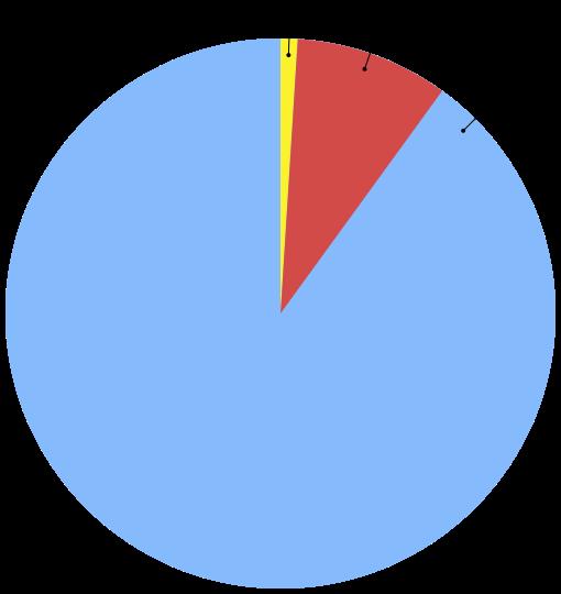 1% Internet Rule